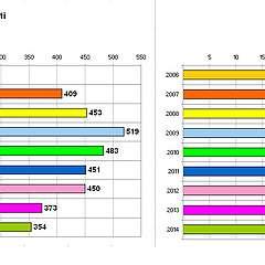 nuovi utenti 2006-2014